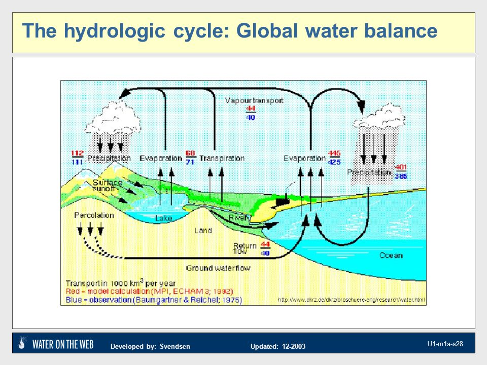 Developed by: Svendsen Updated: 12-2003 U1-m1a-s28 The hydrologic cycle: Global water balance http://www.dkrz.de/dkrz/broschuere-eng/research/water.html