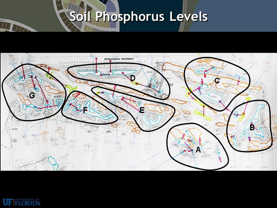Stormwater Management: LID Practices | 2 Soil Phosphorus Levels