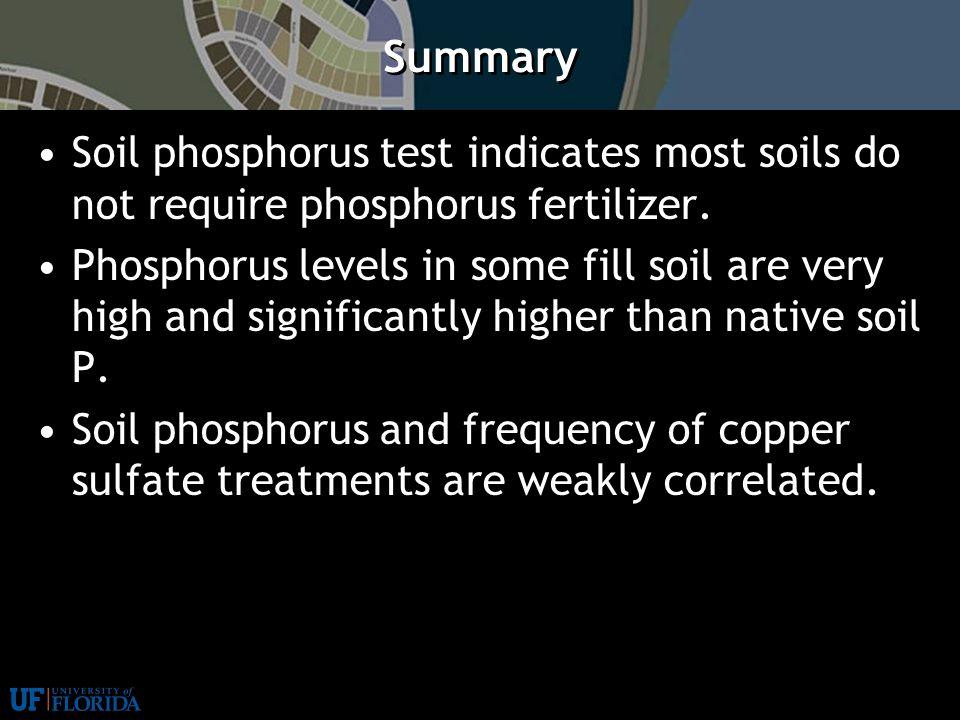 Stormwater Management: LID Practices | 7 Summary Soil phosphorus test indicates most soils do not require phosphorus fertilizer.