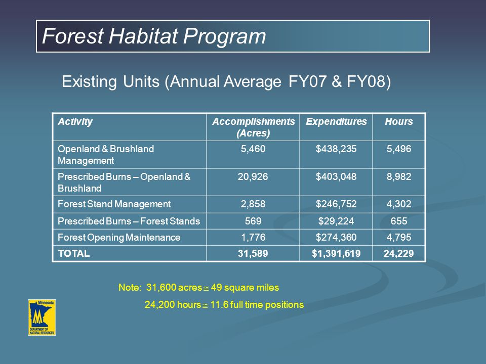 Forest Habitat Program Existing Units (Annual Average FY07 & FY08) ActivityAccomplishments (Acres) ExpendituresHours Openland & Brushland Management 5,460$438,2355,496 Prescribed Burns – Openland & Brushland 20,926$403,0488,982 Forest Stand Management2,858$246,7524,302 Prescribed Burns – Forest Stands569$29,224655 Forest Opening Maintenance1,776$274,3604,795 TOTAL31,589$1,391,61924,229 Note: 31,600 acres  49 square miles 24,200 hours  11.6 full time positions