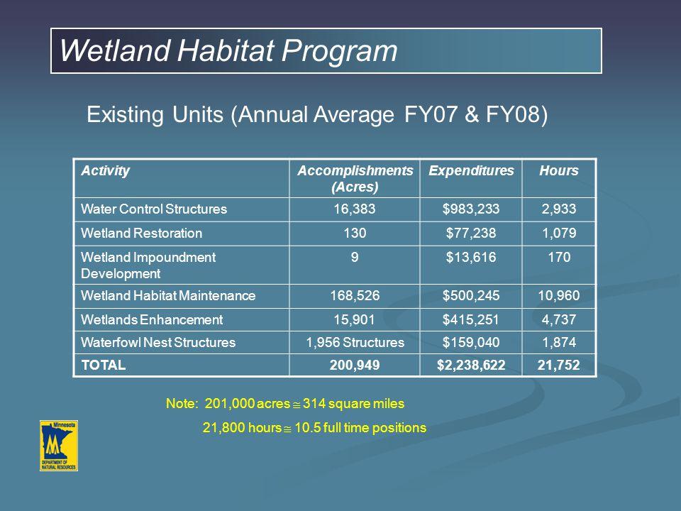 Wetland Habitat Program Existing Units (Annual Average FY07 & FY08) ActivityAccomplishments (Acres) ExpendituresHours Water Control Structures16,383$983,2332,933 Wetland Restoration130$77,2381,079 Wetland Impoundment Development 9$13,616170 Wetland Habitat Maintenance168,526$500,24510,960 Wetlands Enhancement15,901$415,2514,737 Waterfowl Nest Structures1,956 Structures$159,0401,874 TOTAL200,949$2,238,62221,752 Note: 201,000 acres  314 square miles 21,800 hours  10.5 full time positions