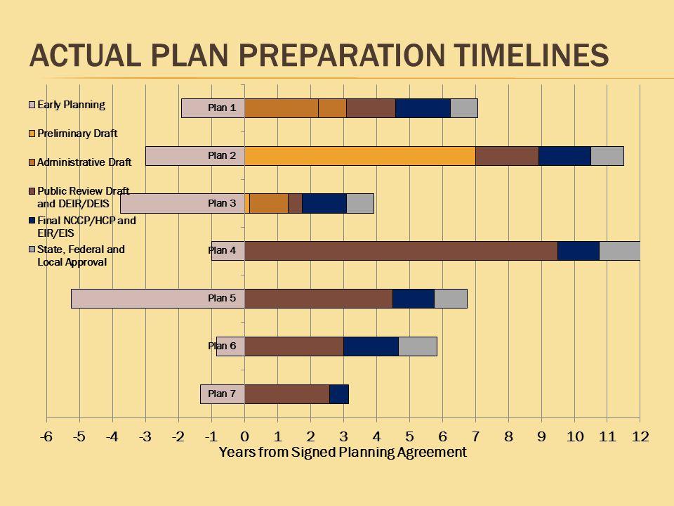 ACTUAL PLAN PREPARATION TIMELINES