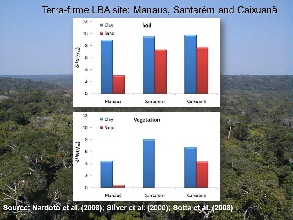 Source: Nardoto et al. (2008); Silver et al. (2000); Sotta et al.