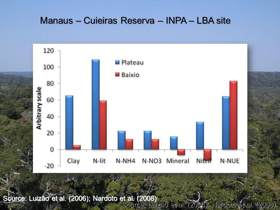 Manaus – Cuieiras Reserva – INPA – LBA site Source: Luizão et al.