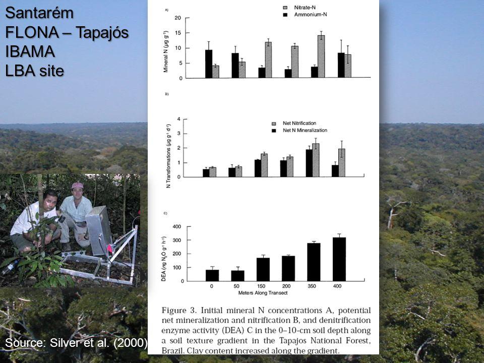 Santarém FLONA – Tapajós IBAMA LBA site Source: Silver et al. (2000)