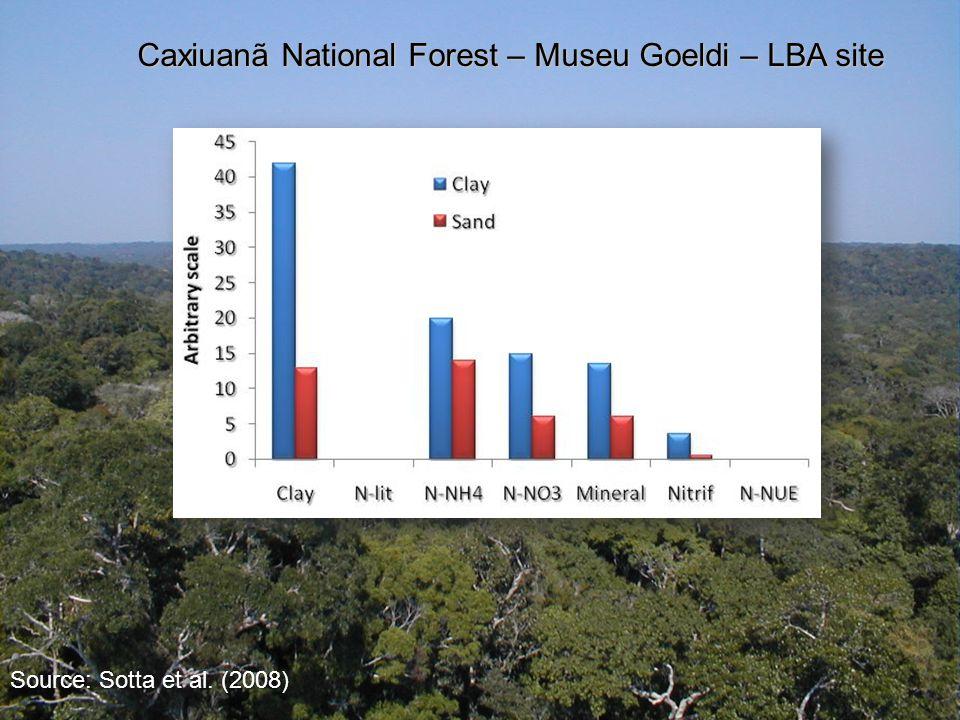 Caxiuanã National Forest – Museu Goeldi – LBA site Source: Sotta et al. (2008)