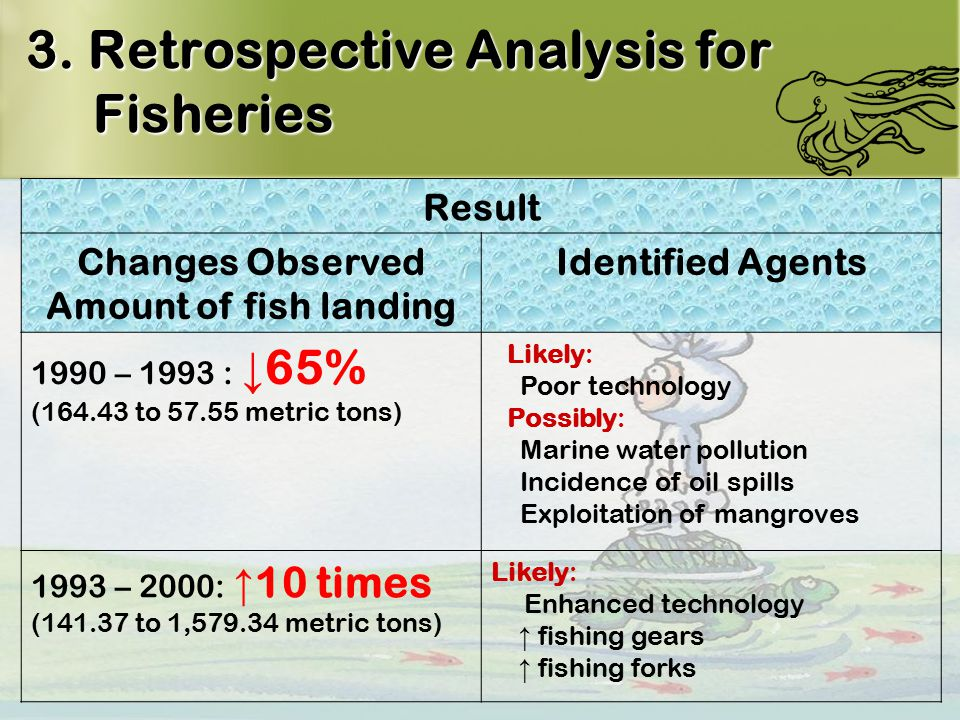 13 3. Retrospective Analysis for Fisheries Result Changes Observed Amount of fish landing Identified Agents 1990 – 1993 : ↓ 65% (164.43 to 57.55 metri