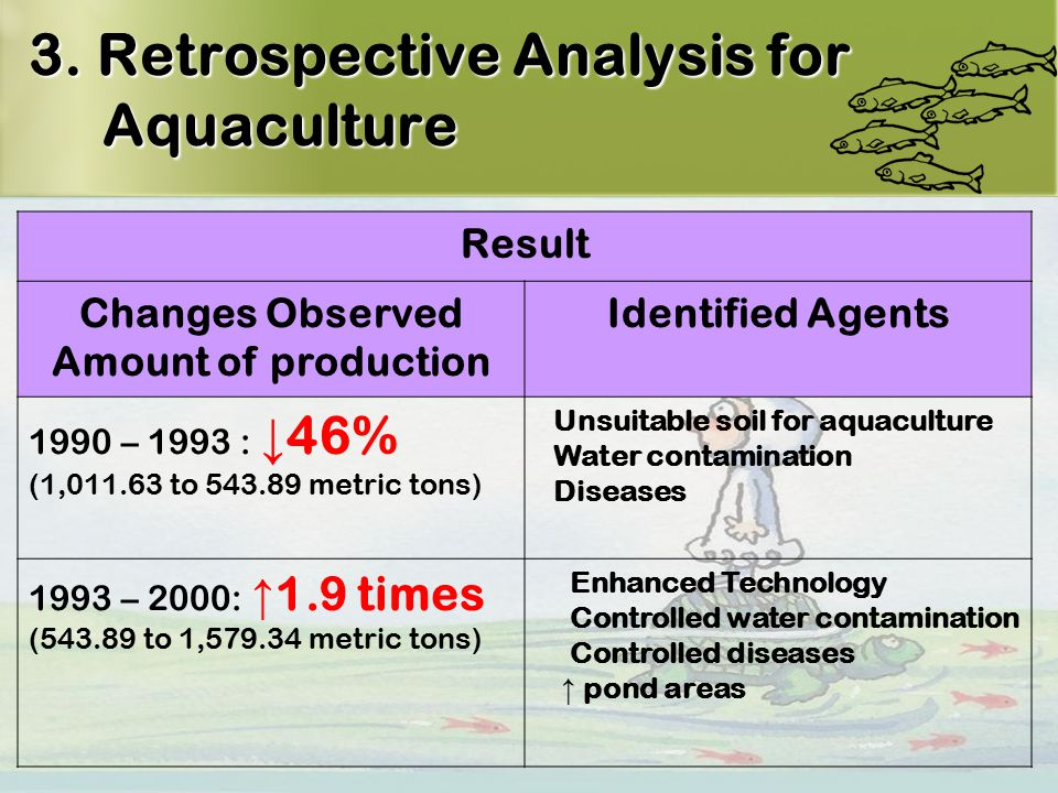 14 3. Retrospective Analysis for Aquaculture Result Changes Observed Amount of production Identified Agents 1990 – 1993 : ↓ 46% (1,011.63 to 543.89 me
