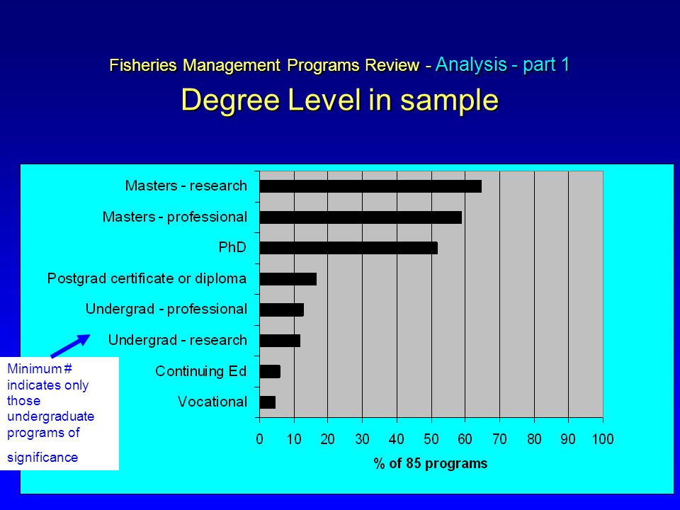 Fisheries Management Programs Review - Analysis - part 1 Degree Level in sample Minimum # indicates only those undergraduate programs of significance