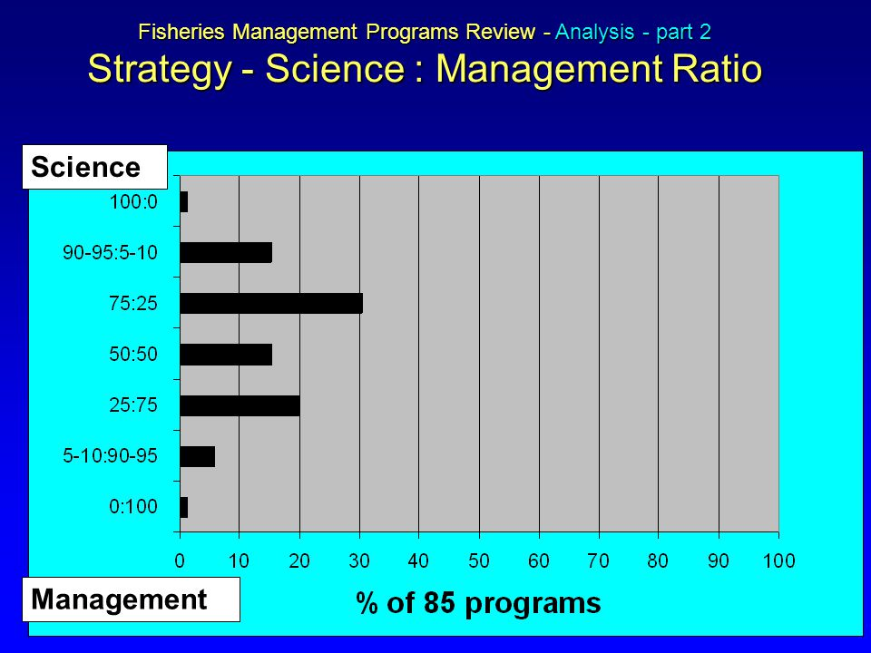 Fisheries Management Programs Review - Analysis - part 2 Strategy - Science : Management Ratio Science Management