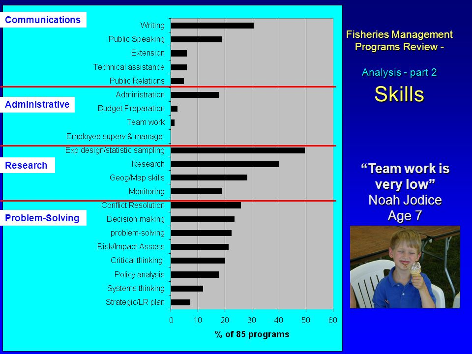 Fisheries Management Programs Review - Analysis - part 2 Skills Team work is very low Noah Jodice Age 7 Communications Administrative Research Problem-Solving