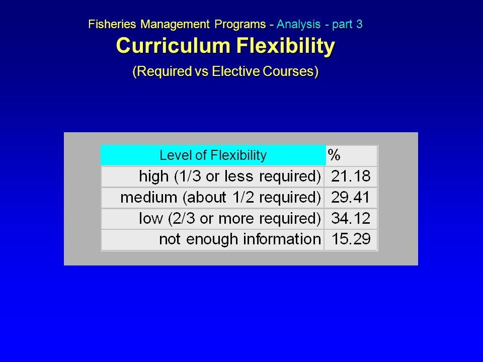 Fisheries Management Programs - Analysis - part 3 Curriculum Flexibility (Required vs Elective Courses) Level of Flexibility