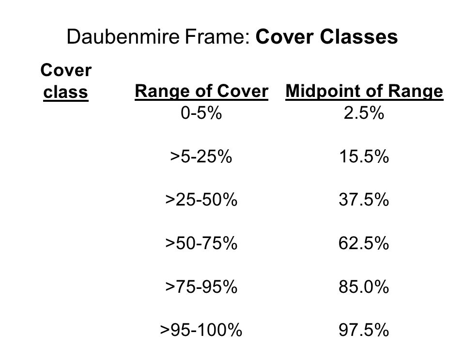 Daubenmire Frame: Cover Classes Cover class Range of Cover 0-5% >5-25% >25-50% >50-75% >75-95% >95-100% Midpoint of Range 2.5% 15.5% 37.5% 62.5% 85.0% 97.5%