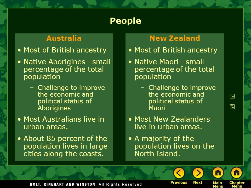 People Australia Most of British ancestry Native Aborigines—small percentage of the total population –Challenge to improve the economic and political status of Aborigines Most Australians live in urban areas.