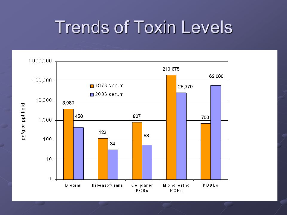 Trends of Toxin Levels