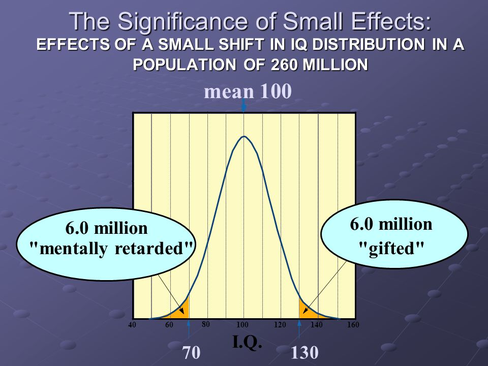 The Significance of Small Effects: EFFECTS OF A SMALL SHIFT IN IQ DISTRIBUTION IN A POPULATION OF 260 MILLION 160140120100 80 6040 70130 I.Q.