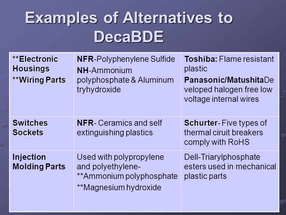 Examples of Alternatives to DecaBDE **Electronic Housings **Wiring Parts NFR-Polyphenylene Sulfide NH-Ammonium polyphosphate & Aluminum tryhydroxide Toshiba: Flame resistant plastic Panasonic/MatushitaDe veloped halogen free low voltage internal wires Switches Sockets NFR- Ceramics and self extinguishing plastics Schurter Schurter- Five types of thermal ciruit breakers comply with RoHS Injection Molding Parts Used with polypropylene and polyethylene- **Ammonium polyphosphate **Magnesium hydroxide Dell-Triarylphosphate esters used in mechanical plastic parts