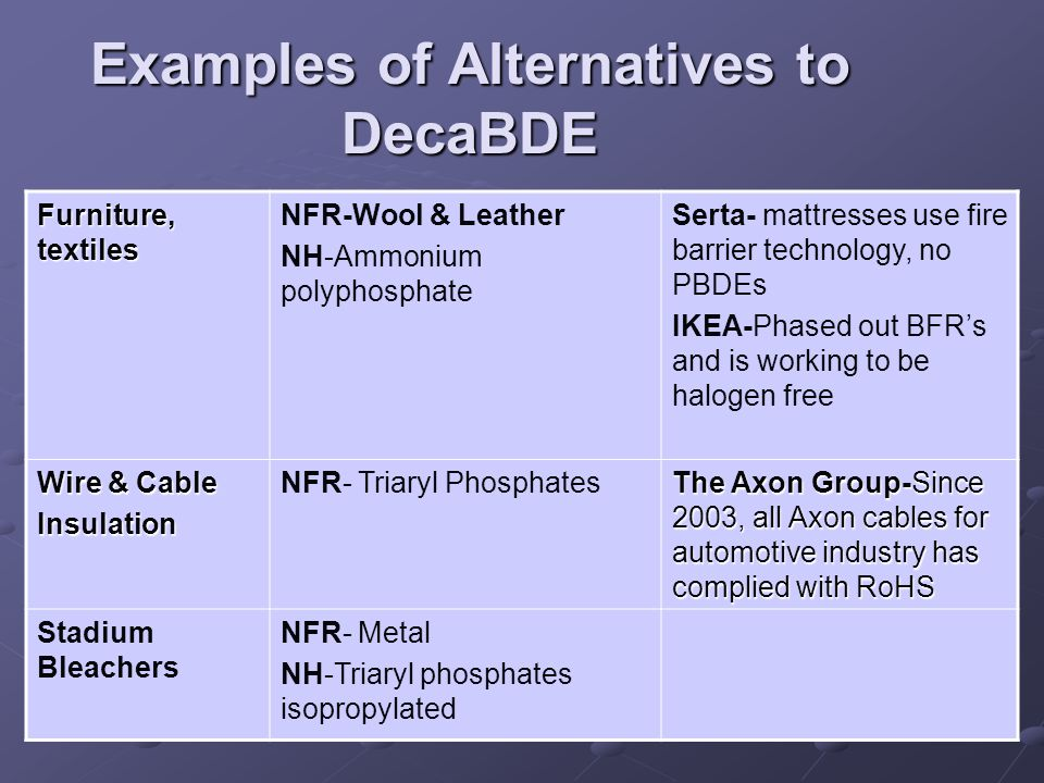 Examples of Alternatives to DecaBDE Furniture, textiles NFR-Wool & Leather NH-Ammonium polyphosphate Serta- mattresses use fire barrier technology, no PBDEs IKEA-Phased out BFR's and is working to be halogen free Wire & Cable Insulation NFR- Triaryl Phosphates The Axon Group-Since 2003, all Axon cables for automotive industry has complied with RoHS Stadium Bleachers NFR- Metal NH-Triaryl phosphates isopropylated