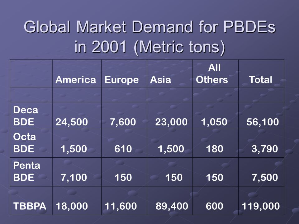 Global Market Demand for PBDEs in 2001 (Metric tons) AmericaEuropeAsia All Others Total Deca BDE24,500 7,600 23,000 1,050 56,100 Octa BDE 1,500 610 1,500 180 3,790 Penta BDE 7,100 150 150 150 7,500 TBBPA18,00011,600 89,400 600 119,000