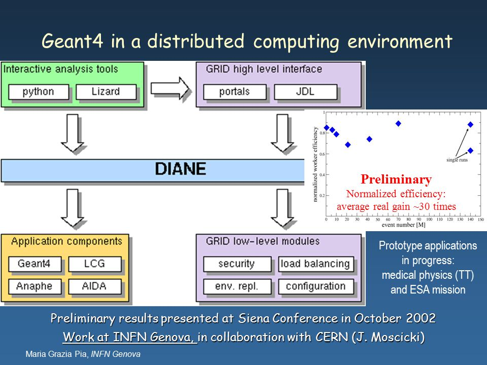 Maria Grazia Pia, INFN Genova Geant4 in a distributed computing environment Preliminary results presented at Siena Conference in October 2002 Work at INFN Genova, in collaboration with CERN (J.