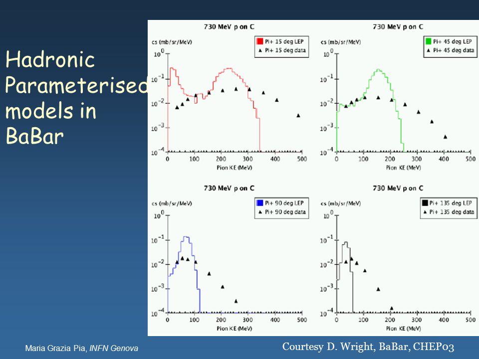 Maria Grazia Pia, INFN Genova Hadronic Parameterised models in BaBar Courtesy D. Wright, BaBar, CHEP03