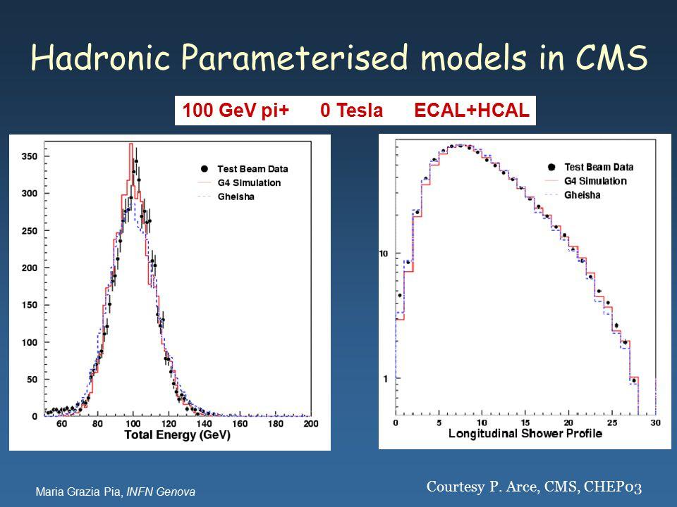 Maria Grazia Pia, INFN Genova Hadronic Parameterised models in CMS 100 GeV pi+ 0 Tesla ECAL+HCAL Courtesy P.