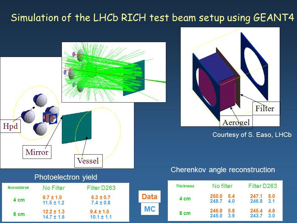 Maria Grazia Pia, INFN Genova Simulation of the LHCb RICH test beam setup using GEANT4 Aerogel Filter Mirror Hpd Vessel Data MC Novosibirsk No FilterF