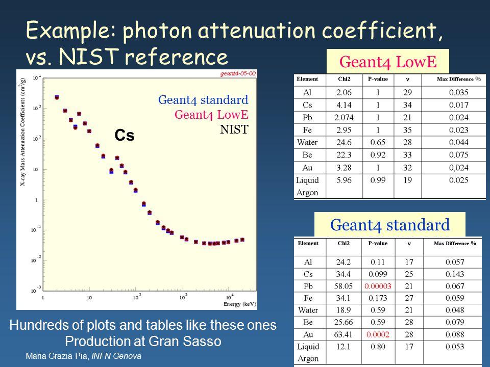 Maria Grazia Pia, INFN Genova Example: photon attenuation coefficient, vs.