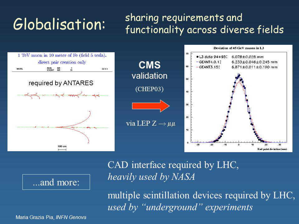 Maria Grazia Pia, INFN Genova required by ANTARES...and more: CAD interface required by LHC, heavily used by NASA multiple scintillation devices required by LHC, used by underground experiments Globalisation: sharing requirements and functionality across diverse fields CMS validation (CHEP03) via LEP Z  