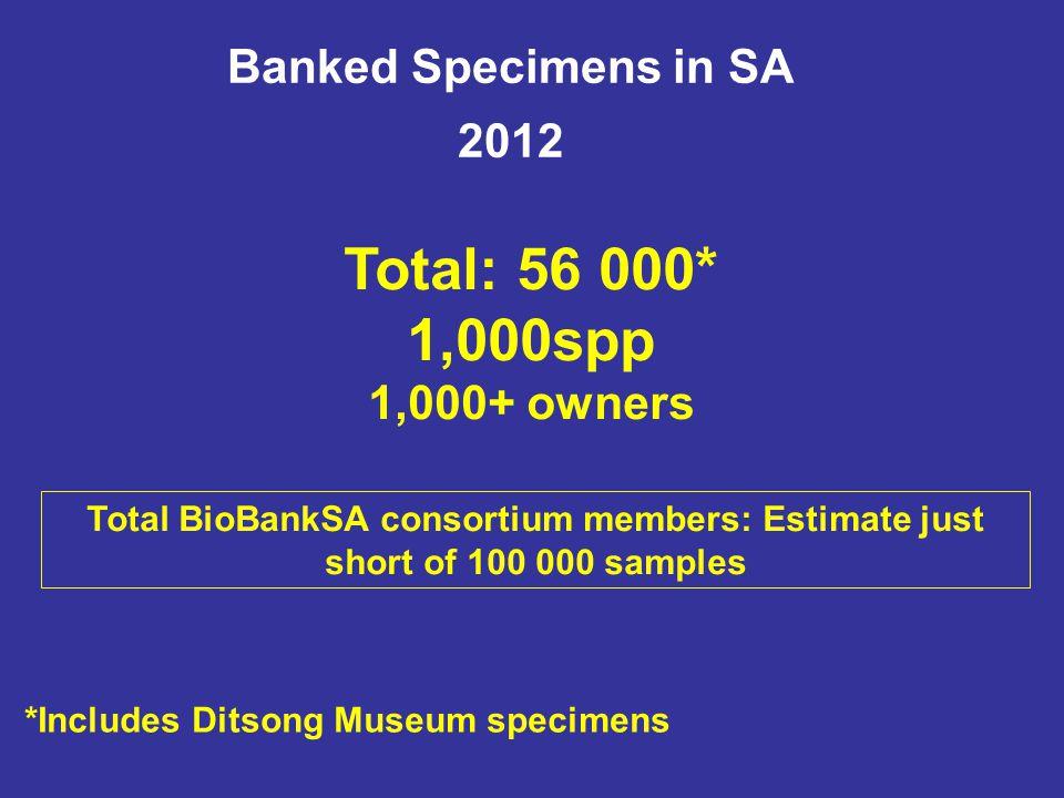 Banked Specimens in SA 2012 Total: 56 000* 1,000spp 1,000+ owners *Includes Ditsong Museum specimens Total BioBankSA consortium members: Estimate just short of 100 000 samples