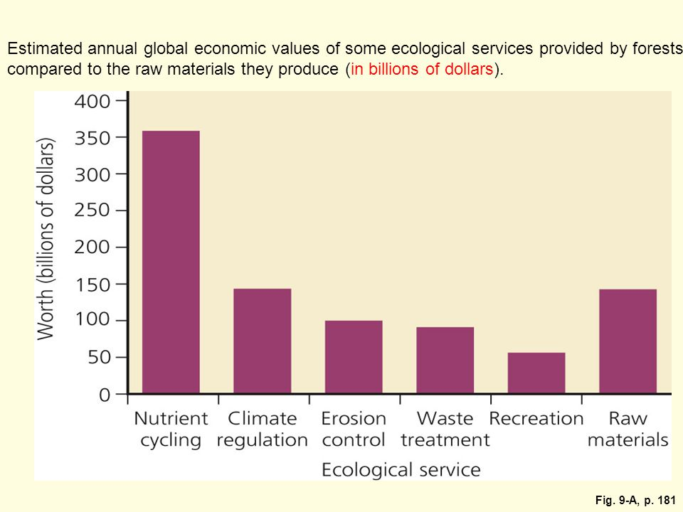Fig. 9-A, p. 181 Estimated annual global economic values of some ecological services provided by forests compared to the raw materials they produce (i