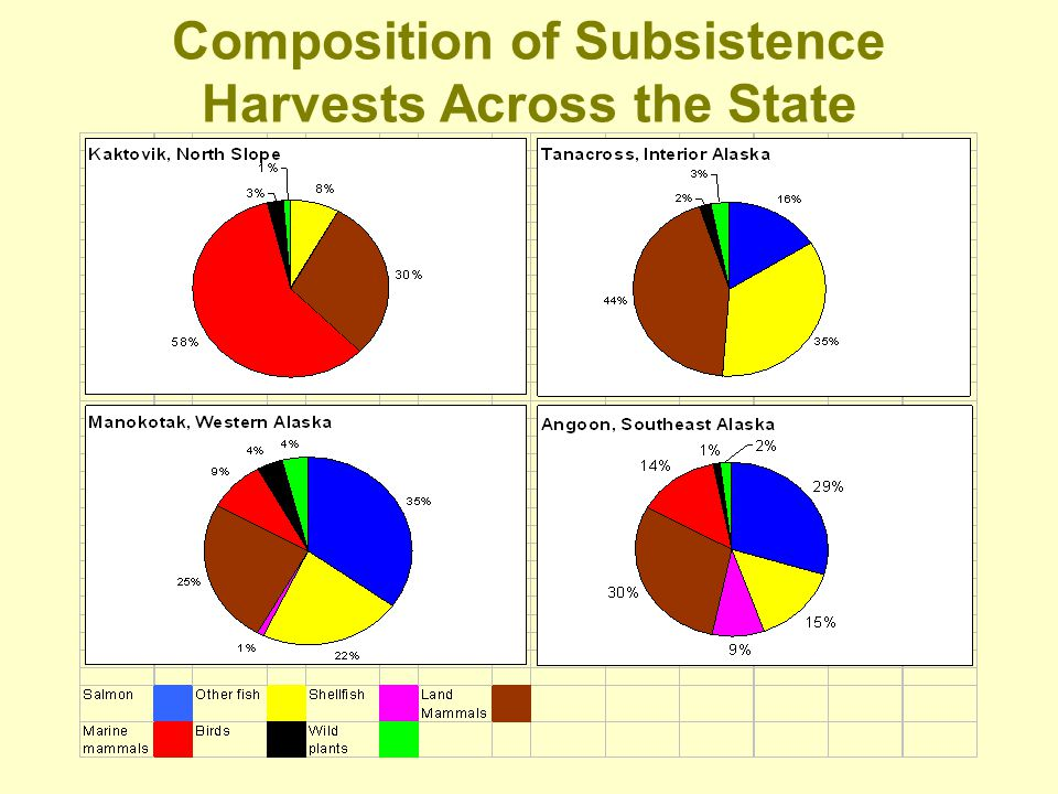 Composition of Subsistence Harvests Across the State