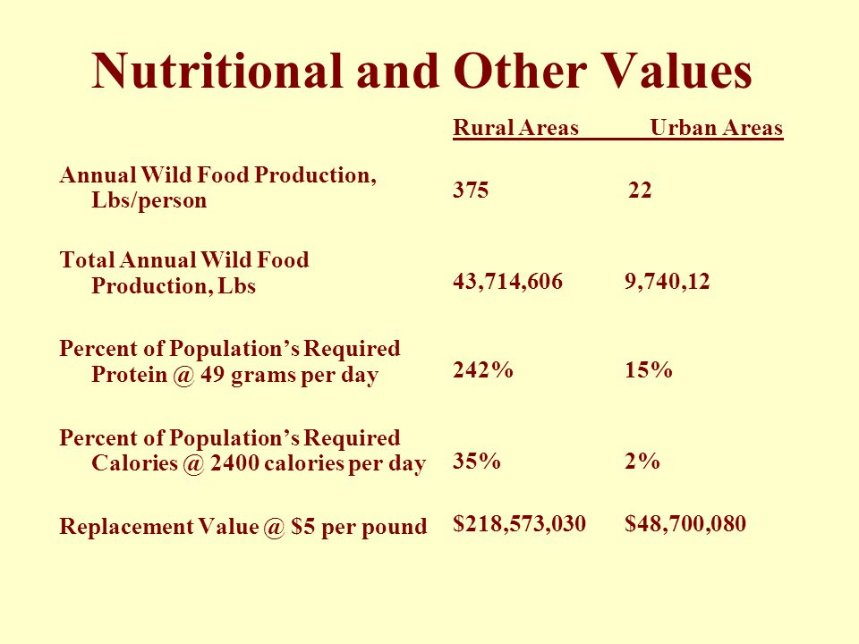 Nutritional and Other Values Annual Wild Food Production, Lbs/person Total Annual Wild Food Production, Lbs Percent of Population's Required Protein @