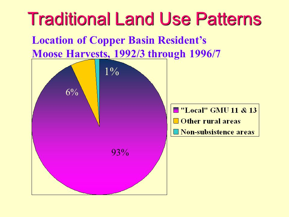 Traditional Land Use Patterns 93% 6% 1% Location of Copper Basin Resident's Moose Harvests, 1992/3 through 1996/7