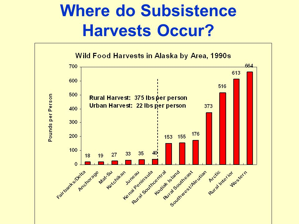 Where do Subsistence Harvests Occur?
