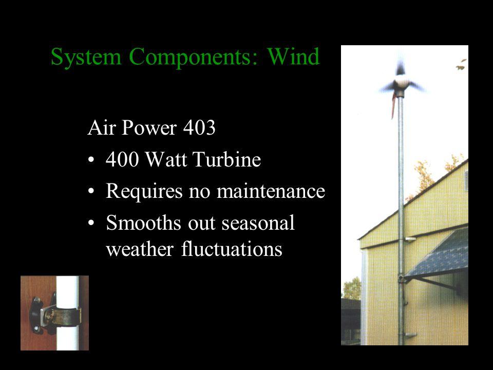 Solar System Components (20) 120 Watt Panels, 4' x 2' Sunnyboy 2500 watt Inverter