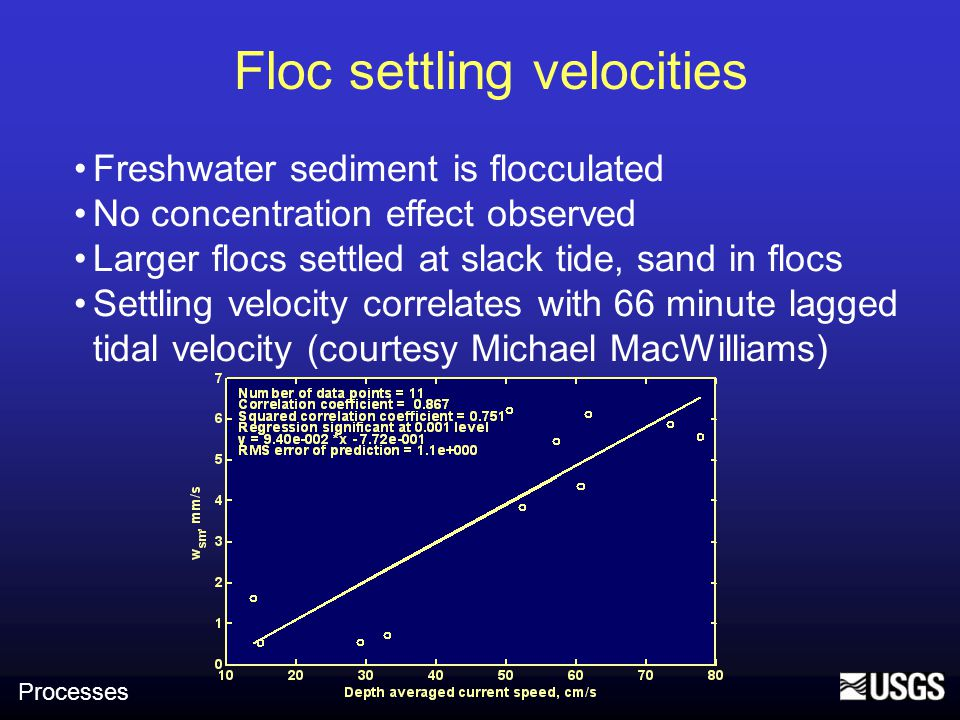 Freshwater sediment is flocculated No concentration effect observed Larger flocs settled at slack tide, sand in flocs Settling velocity correlates with 66 minute lagged tidal velocity (courtesy Michael MacWilliams) Floc settling velocities Processes