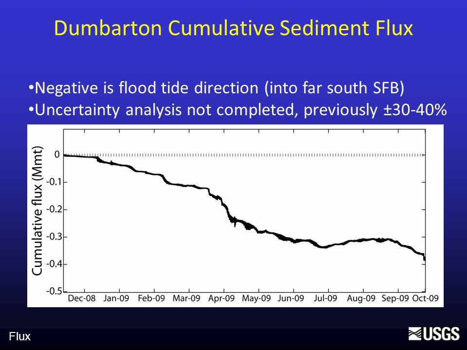 Dumbarton Cumulative Sediment Flux Negative is flood tide direction (into far south SFB) Uncertainty analysis not completed, previously ±30-40% Flux