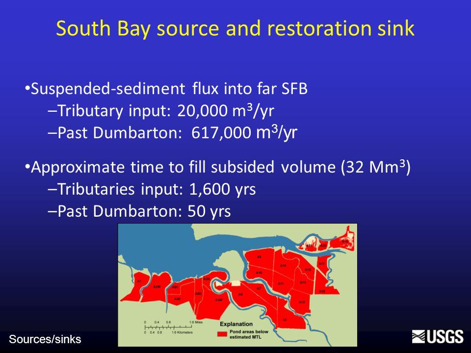 South Bay source and restoration sink Suspended-sediment flux into far SFB –Tributary input: 20,000 m 3 /yr –Past Dumbarton: 617,000 m 3 /yr Approximate time to fill subsided volume (32 Mm 3 ) –Tributaries input: 1,600 yrs –Past Dumbarton: 50 yrs Sources/sinks