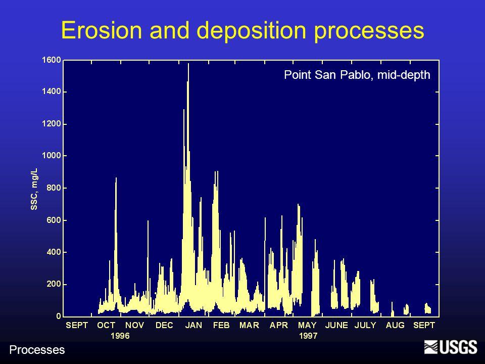 Erosion and deposition processes Point San Pablo, mid-depth Semidiurnal tides Spring/neap cycle Lunar month Solstice/equinox Processes