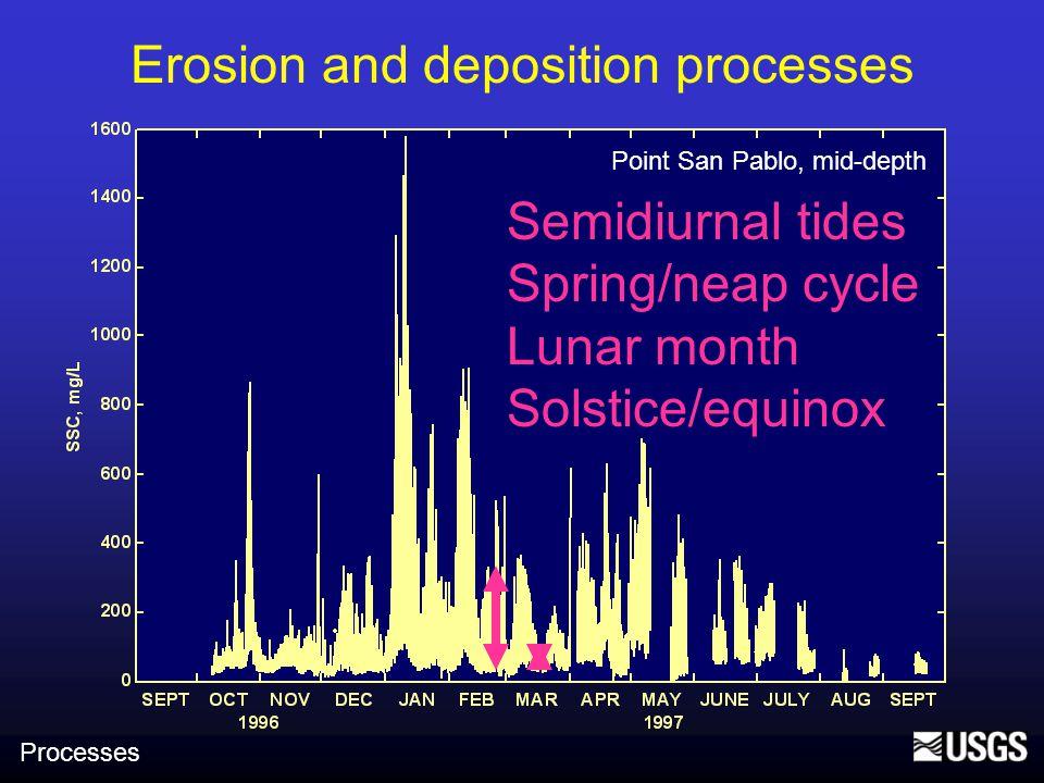 Point San Pablo, mid-depth, USGS WY1999: 36% step decrease in Bay SSC Surplus/deficit