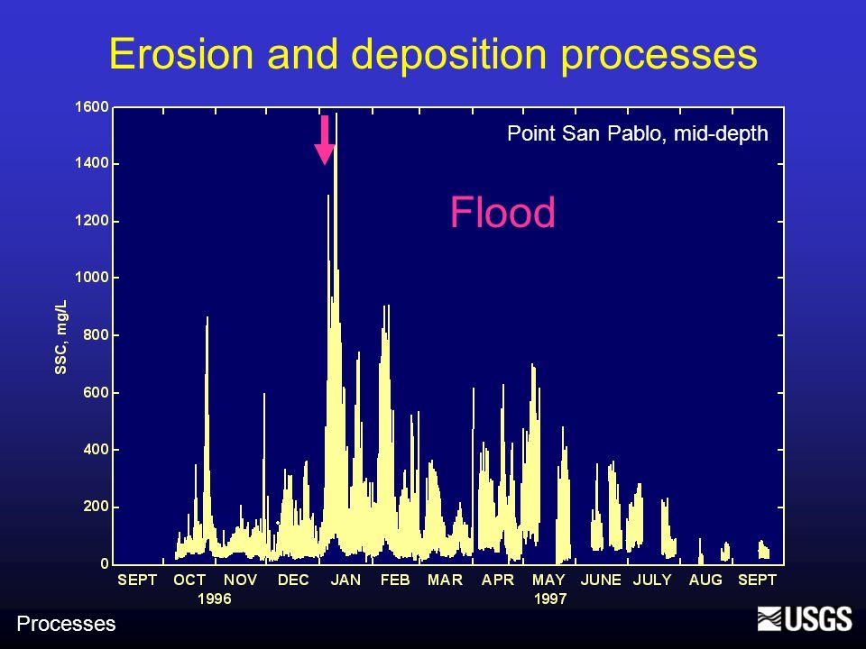 Erosion and deposition processes Point San Pablo, mid-depth Wind wave resuspension Processes