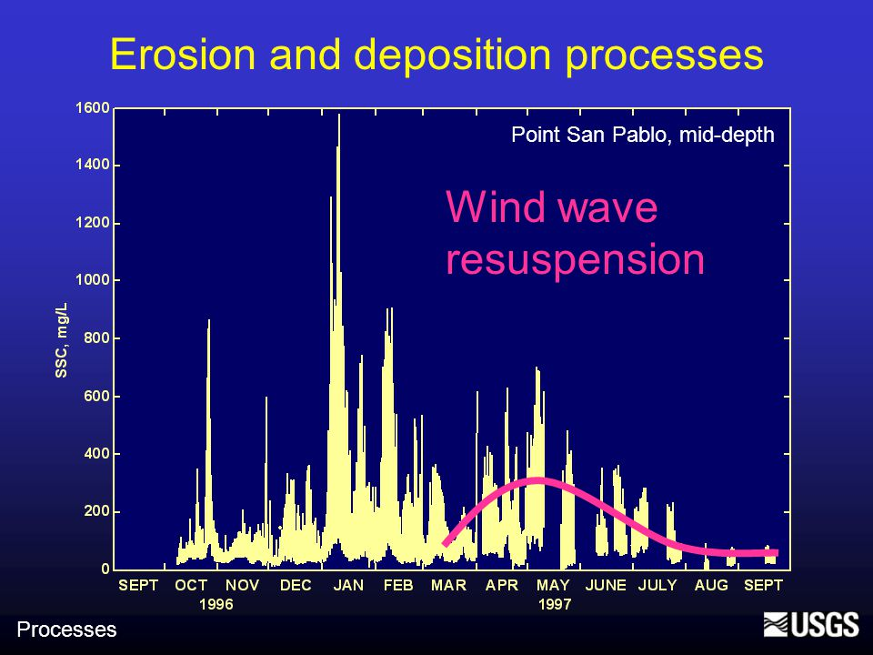 Erosion and deposition processes Point San Pablo, mid-depth Wind wave resuspension Processes