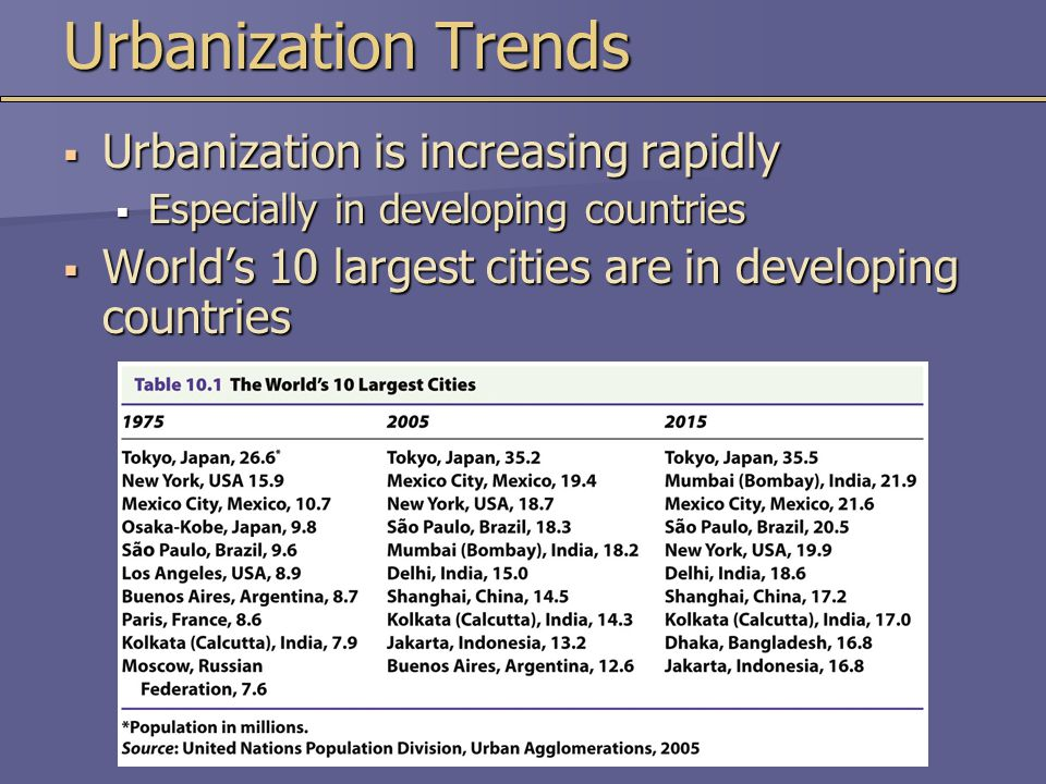 Urbanization Trends  Urbanization is increasing rapidly  Especially in developing countries  World's 10 largest cities are in developing countries
