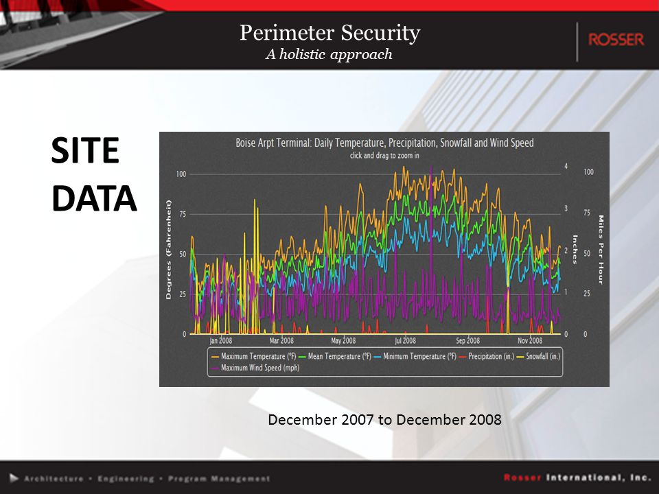 SITE DATA December 2007 to December 2008 Perimeter Security A holistic approach