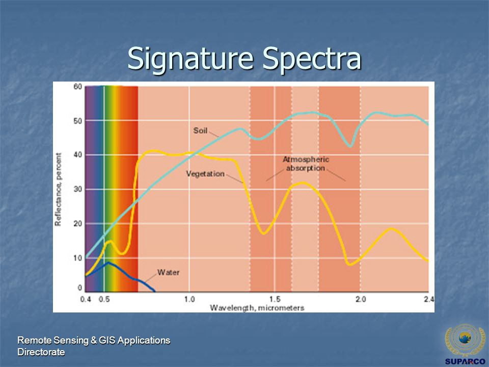 Remote Sensing & GIS Applications Directorate Signature Spectra