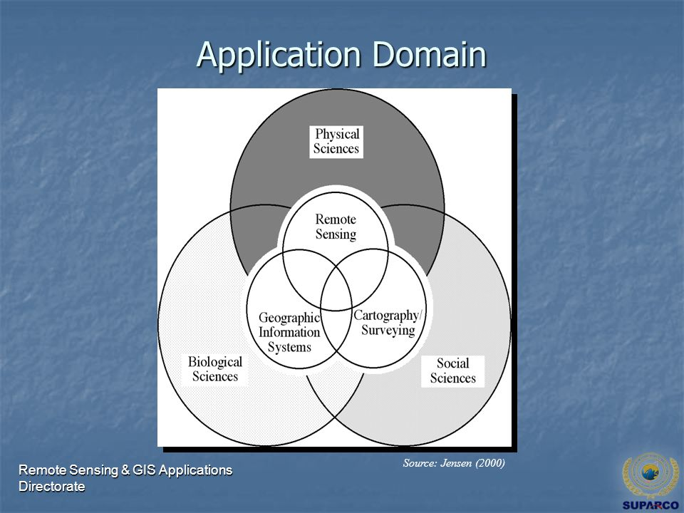 Remote Sensing & GIS Applications Directorate Source: Jensen (2000) Application Domain