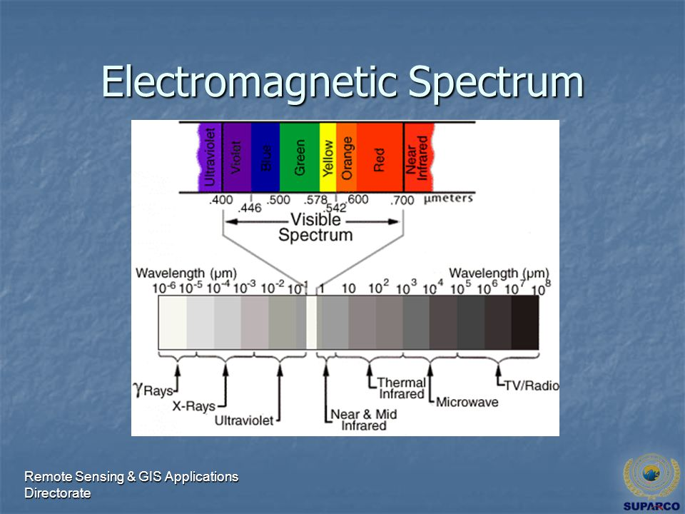 Remote Sensing & GIS Applications Directorate Electromagnetic Spectrum