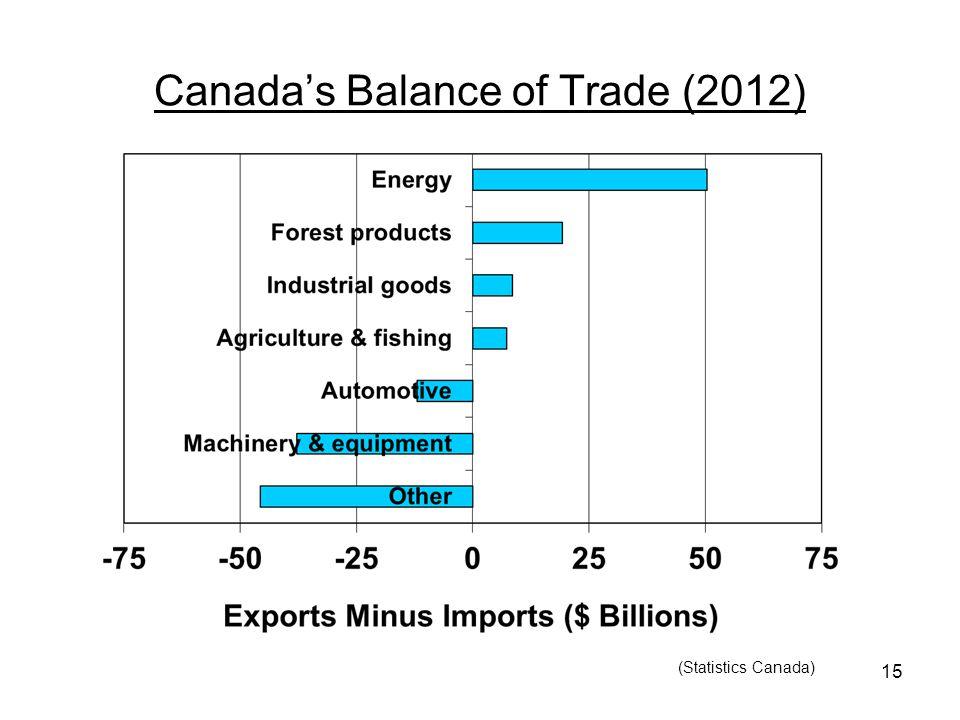 15 Canada's Balance of Trade (2012) (Statistics Canada)