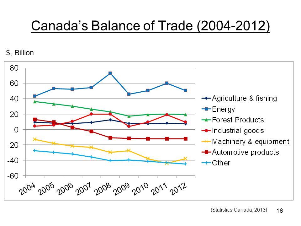 Canada's Balance of Trade (2004-2012) 16 $, Billion (Statistics Canada, 2013)